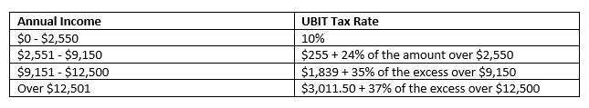 UBIT chart -2
